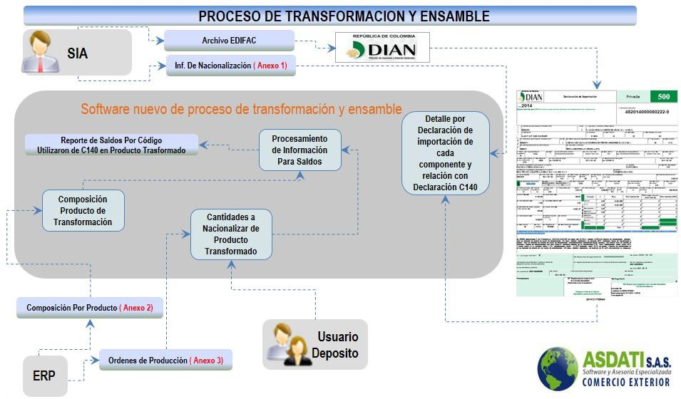 Software Deposito de Transformación y Ensamble